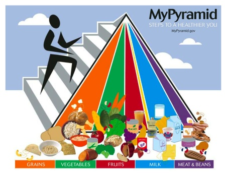 USDA My Pyramid