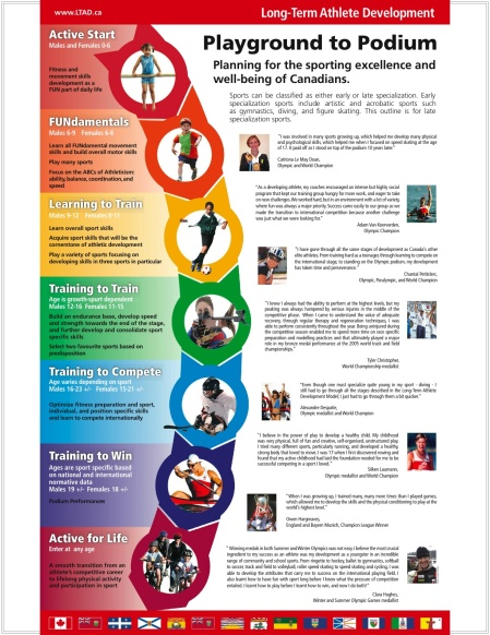 Stages and Ages of an LTAD