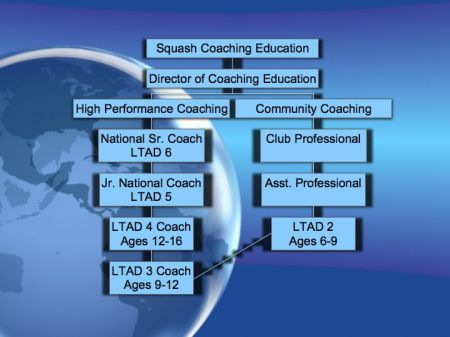 LTAD & Function-Based Model of Squash Coaching Education (Bacon, 2009)