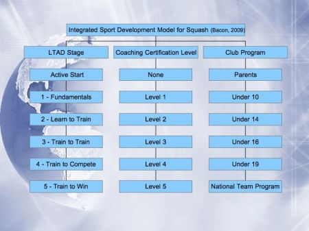 An LTAD Aligned Coaching & Club Training System