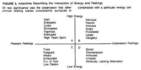 IPS Model Emotions