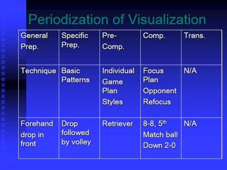 Periodization of Squash Visualization